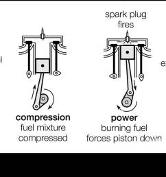 the four strokes of a four stroke cycle engine intake compression power [ 1300 x 682 Pixel ]
