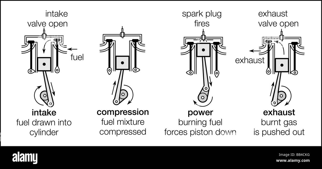 hight resolution of the four strokes of a four stroke cycle engine intake compression power