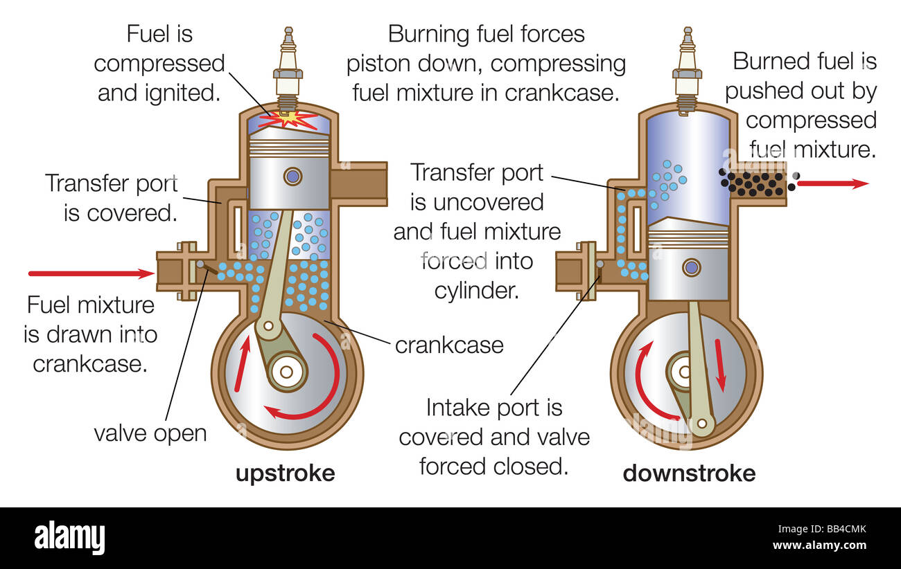 hight resolution of blower scavenged two stroke cycle engine with uniflow scavenging displaying both upstroke and downstroke