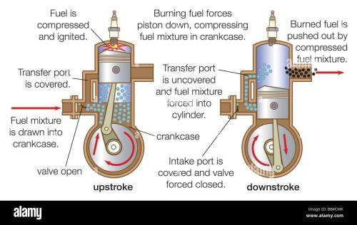 small resolution of blower scavenged two stroke cycle engine with uniflow scavenging displaying both upstroke and downstroke