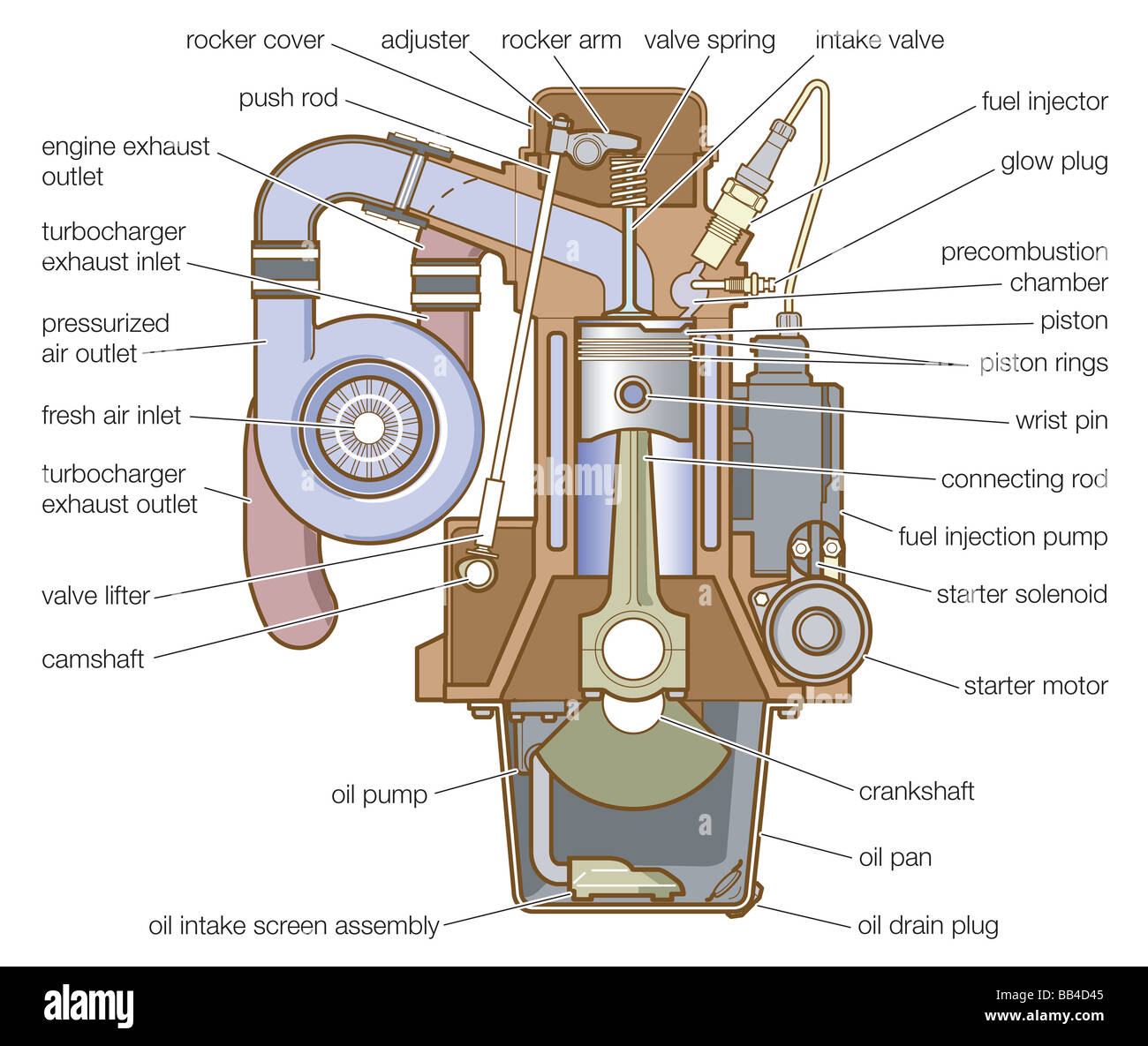 hight resolution of diesel engine equipped with a precombustion chamber