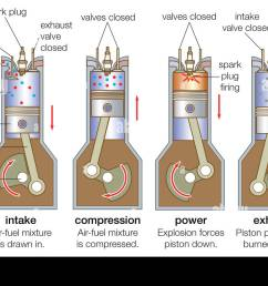 an internal combustion engine goes through four strokes intake compression combustion  [ 1300 x 880 Pixel ]