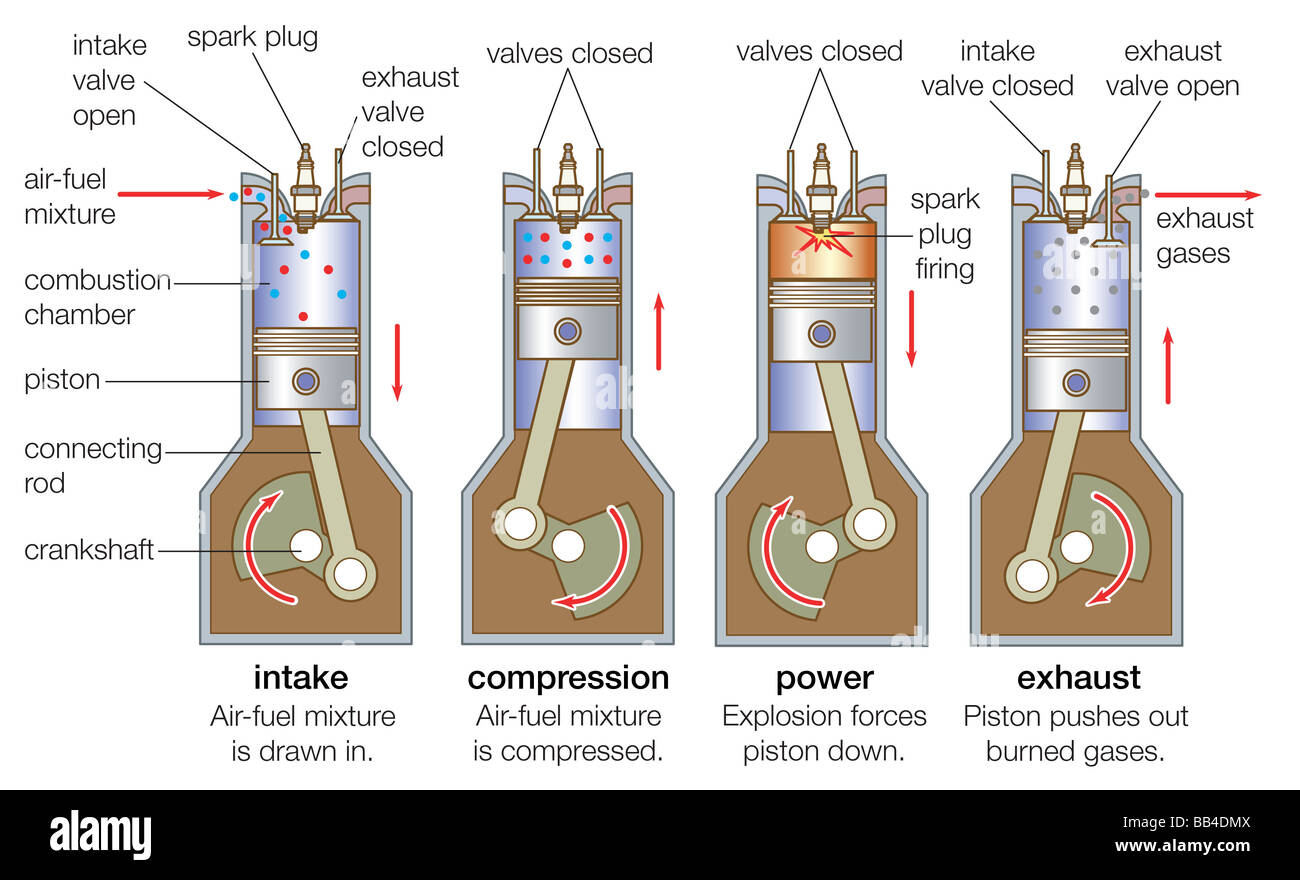 hight resolution of an internal combustion engine goes through four strokes intake compression combustion