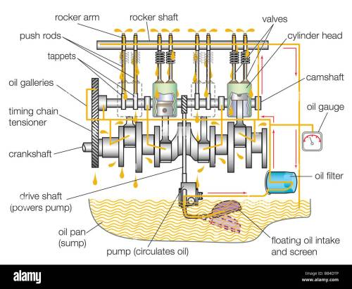 small resolution of typical gasoline engine lubrication system stock photo 24070278 alamy engine lubrication diagram