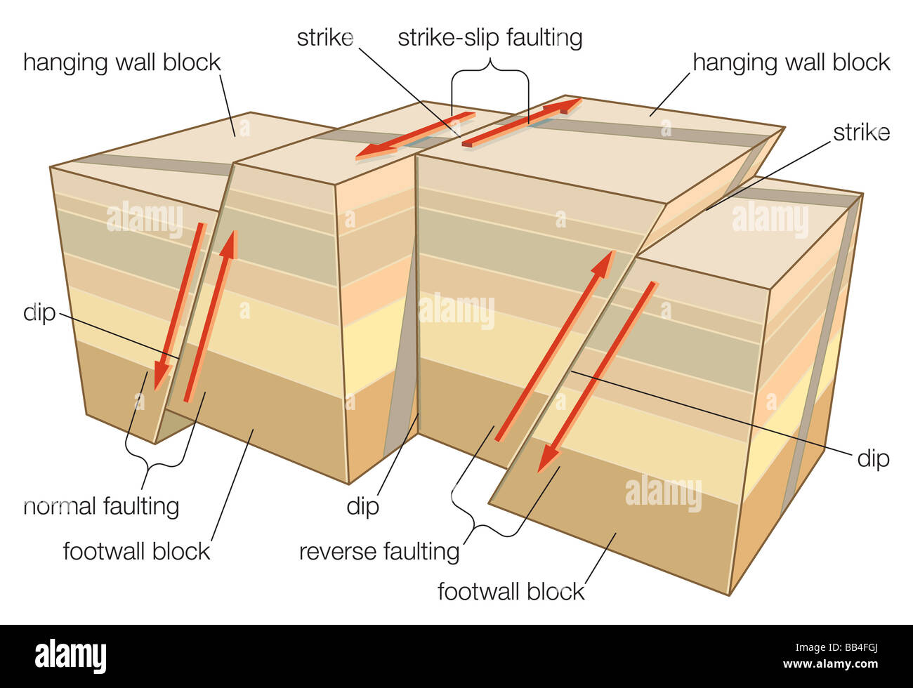Types Of Faulting In Tectonic Earthquakes Stock Photo