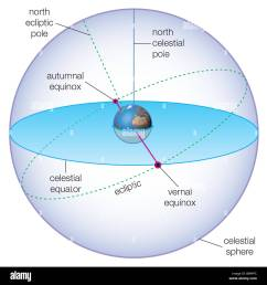 celestial spheres showing the positions of the vernal and autumnal equinoxes stock image [ 1300 x 1390 Pixel ]