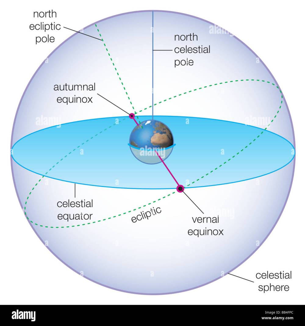 medium resolution of celestial spheres showing the positions of the vernal and autumnal equinoxes stock image