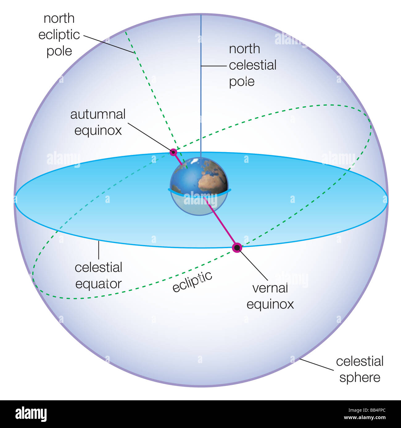 hight resolution of celestial spheres showing the positions of the vernal and autumnal equinoxes stock image