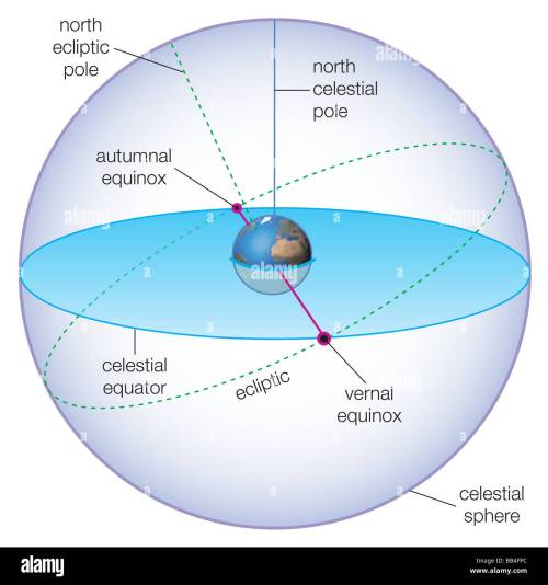 small resolution of celestial spheres showing the positions of the vernal and autumnal equinoxes stock image