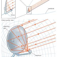 Conic Sections Diagram Solar Panel Charge Controller Wiring Satellite Dish Shaped Like A Portion Of Paraboloid In