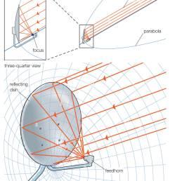 satellite dish diagrams wiring diagram pass satellite dish diagrams [ 1055 x 1390 Pixel ]