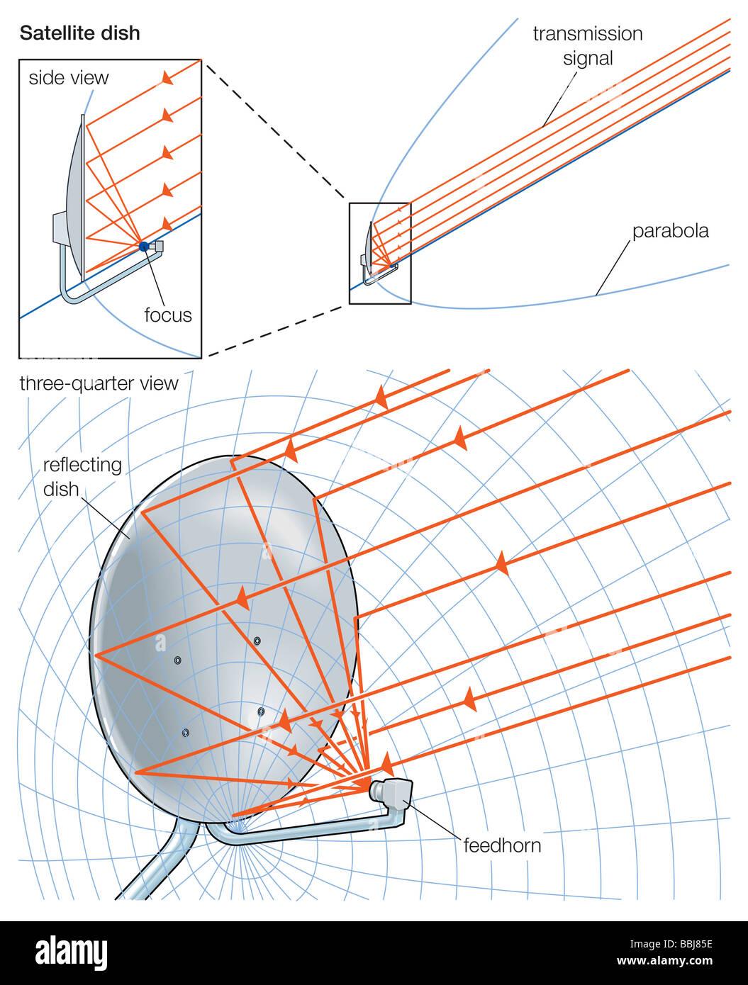 hight resolution of satellite dish diagrams wiring diagram pass satellite dish diagrams