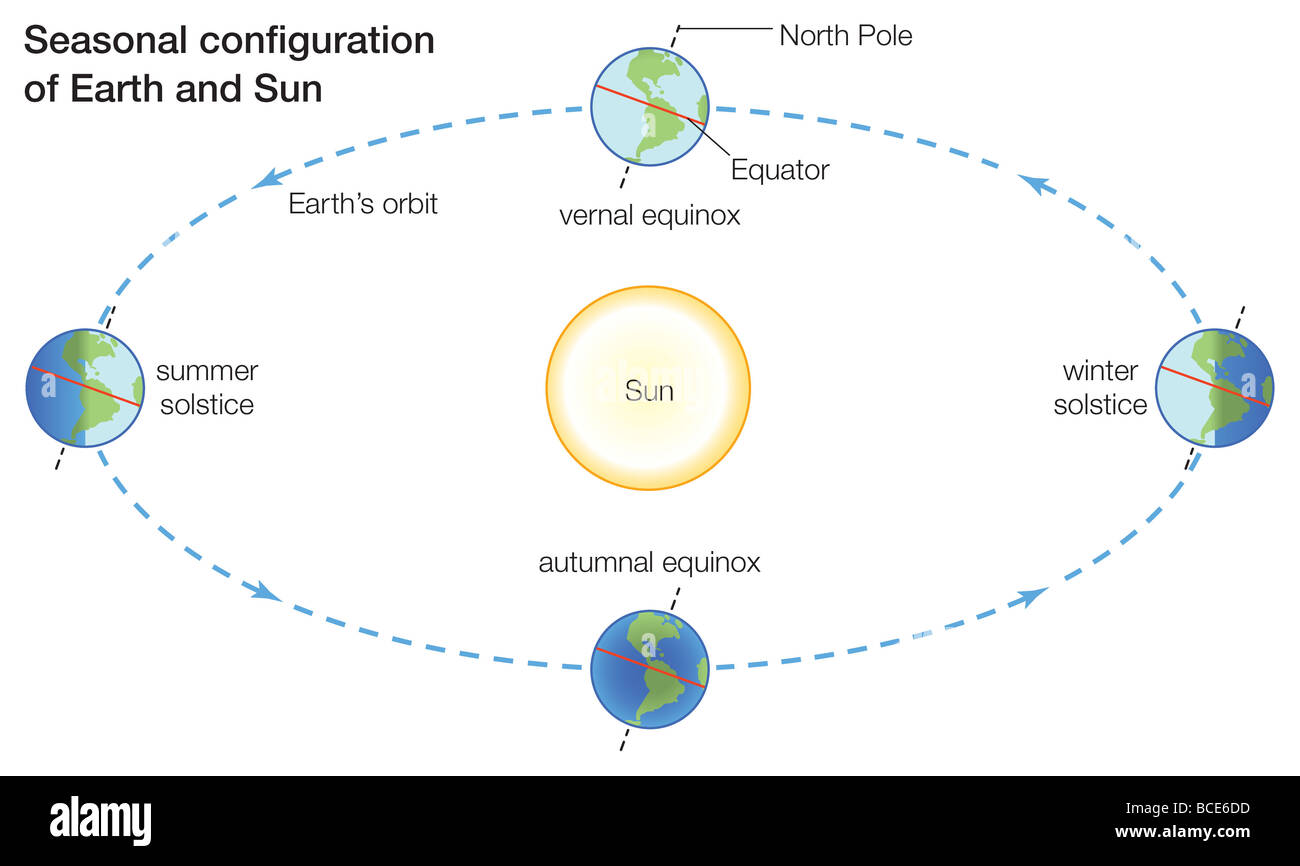 hight resolution of seasons change because more direct sunlight falls on some parts of earth than others at different times of the year