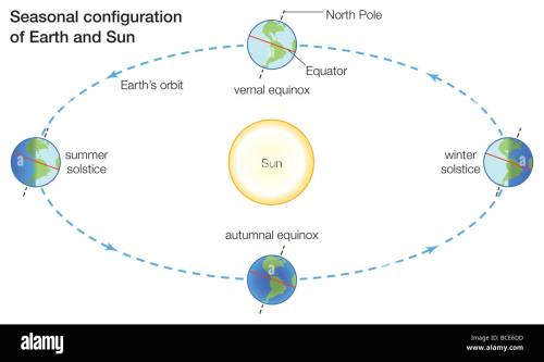 small resolution of seasons change because more direct sunlight falls on some parts of earth than others at different times of the year