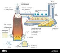 A zinc-lead blast furnace and lead-splash condenser rotors ...
