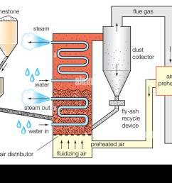 schematic diagram of a fluidized bed combustion boiler stock photo [ 1300 x 895 Pixel ]
