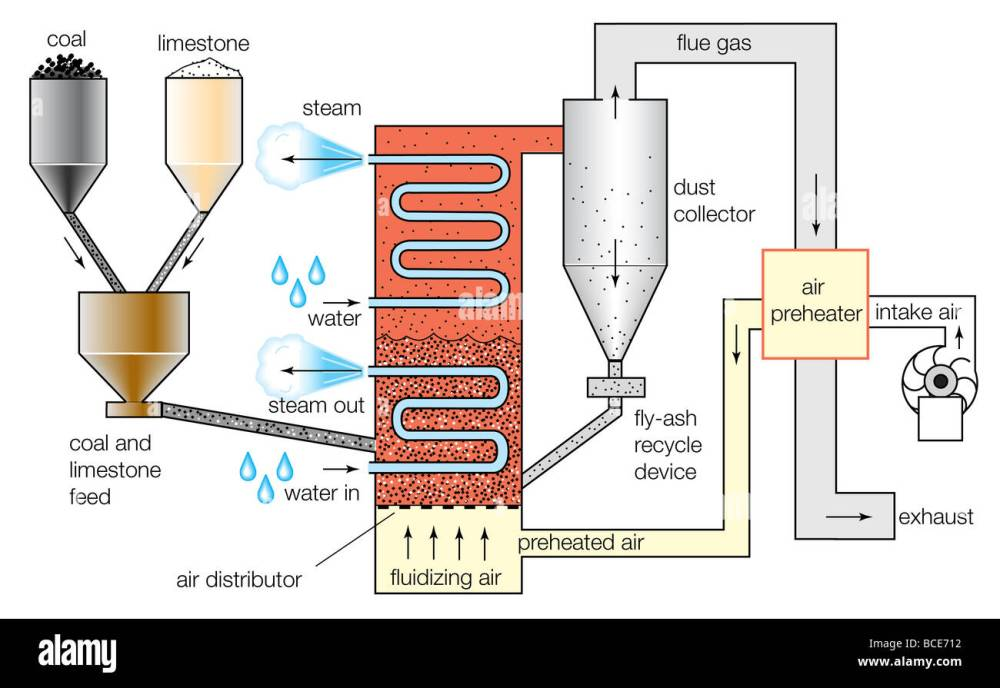 medium resolution of schematic diagram of a fluidized bed combustion boiler stock photo