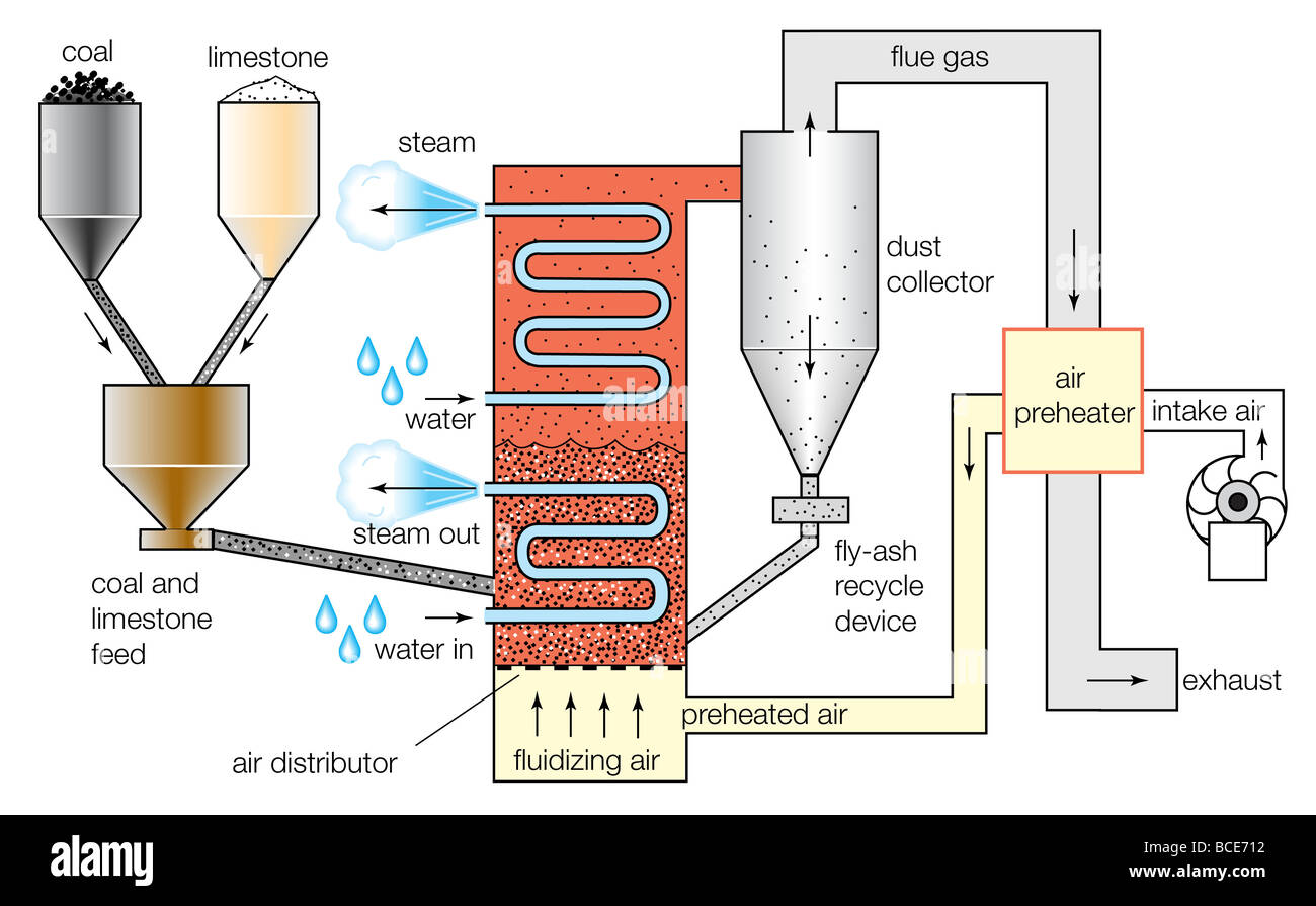 hight resolution of schematic diagram of a fluidized bed combustion boiler stock photo