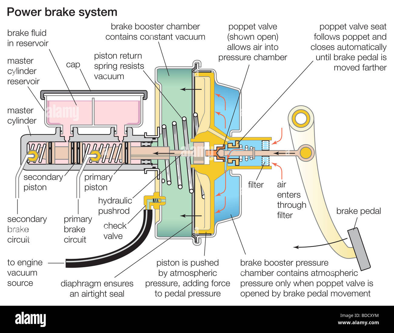 hight resolution of power brake system