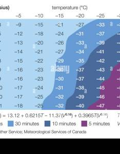 Celsius wind chill chart also stock photo alamy rh