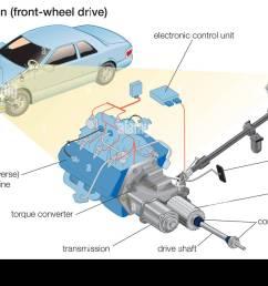 front wheel drive stock image [ 1300 x 953 Pixel ]