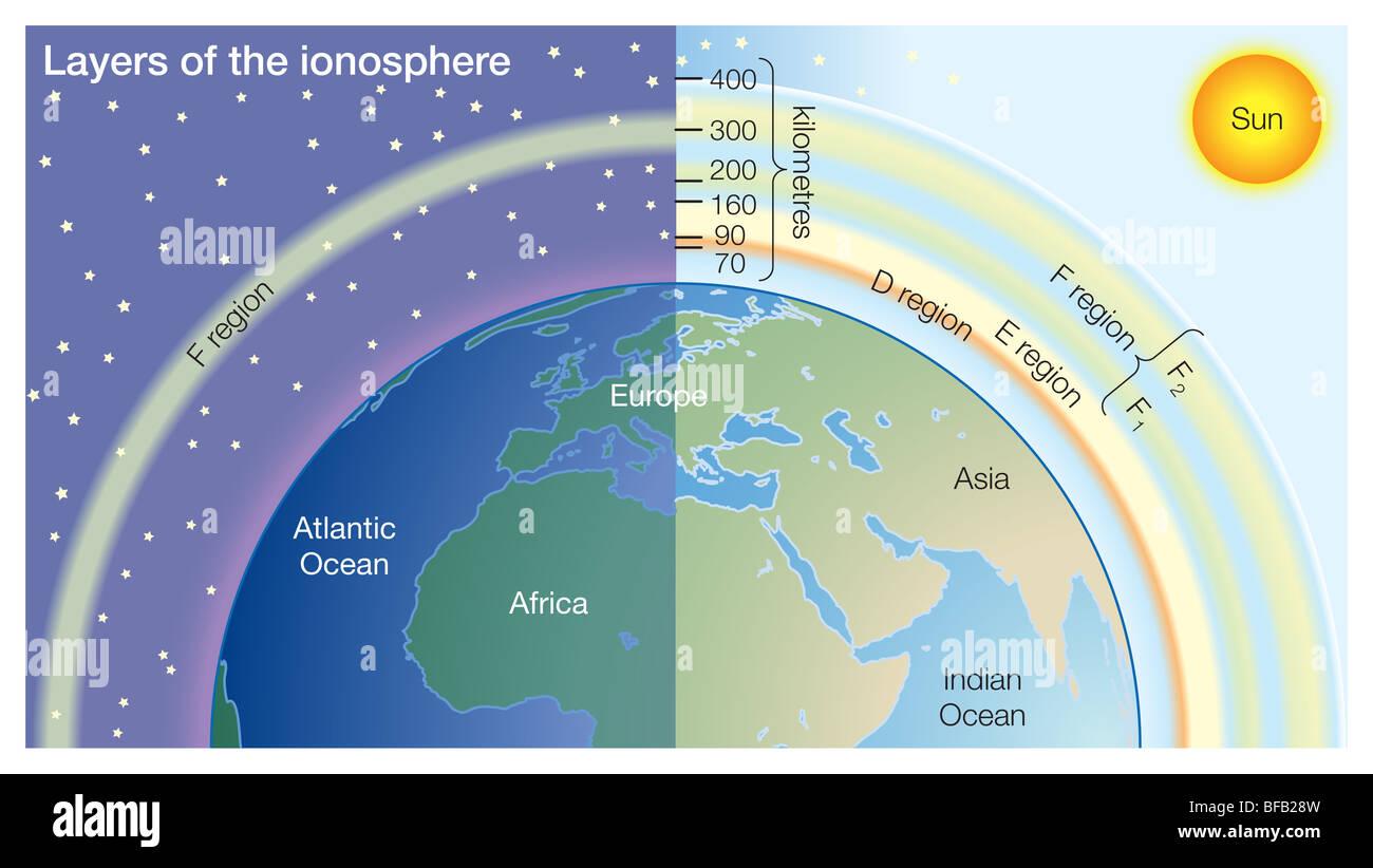 layers of the sun diagram hedgehog skeleton ionosphere stock photo royalty free image