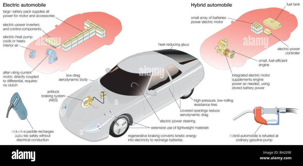 medium resolution of electric and hybrid vehicle stock image