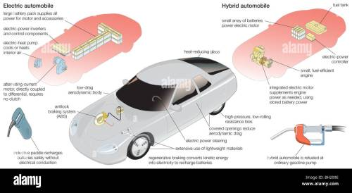 small resolution of electric and hybrid vehicle stock image