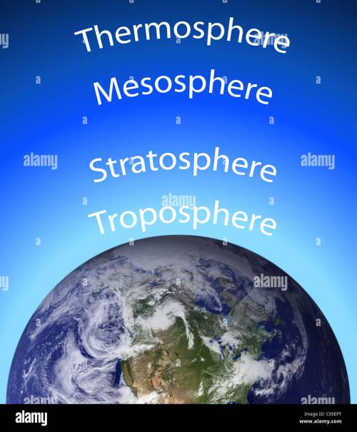 small resolution of diagram of the earth s atmosphere