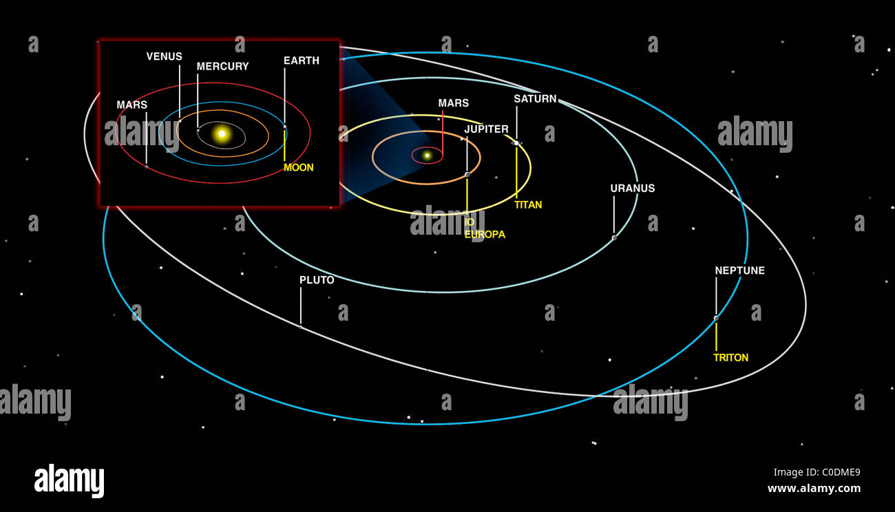 hight resolution of diagram of the orbits of the planets stock image