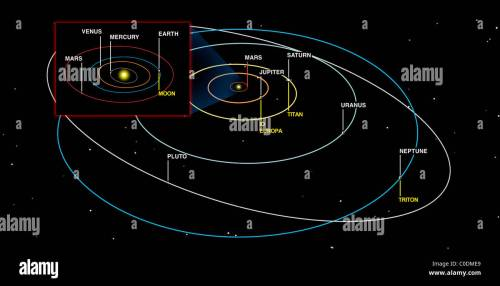 small resolution of diagram of the orbits of the planets stock image