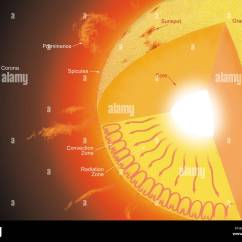 Layers Of The Sun Diagram Gm 3 Bar Map Sensor Wiring Atmosphere Stock Photos And