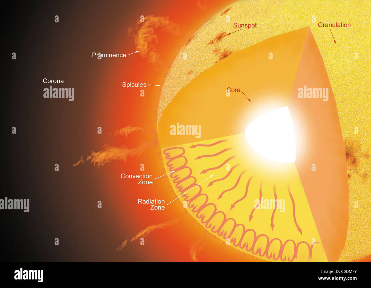 layers of the sun diagram u haul 4 way flat wiring atmosphere stock photos and