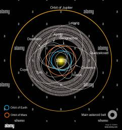 a diagram of the asteroid belt with earth crossing asteroids labeled  [ 1300 x 1390 Pixel ]