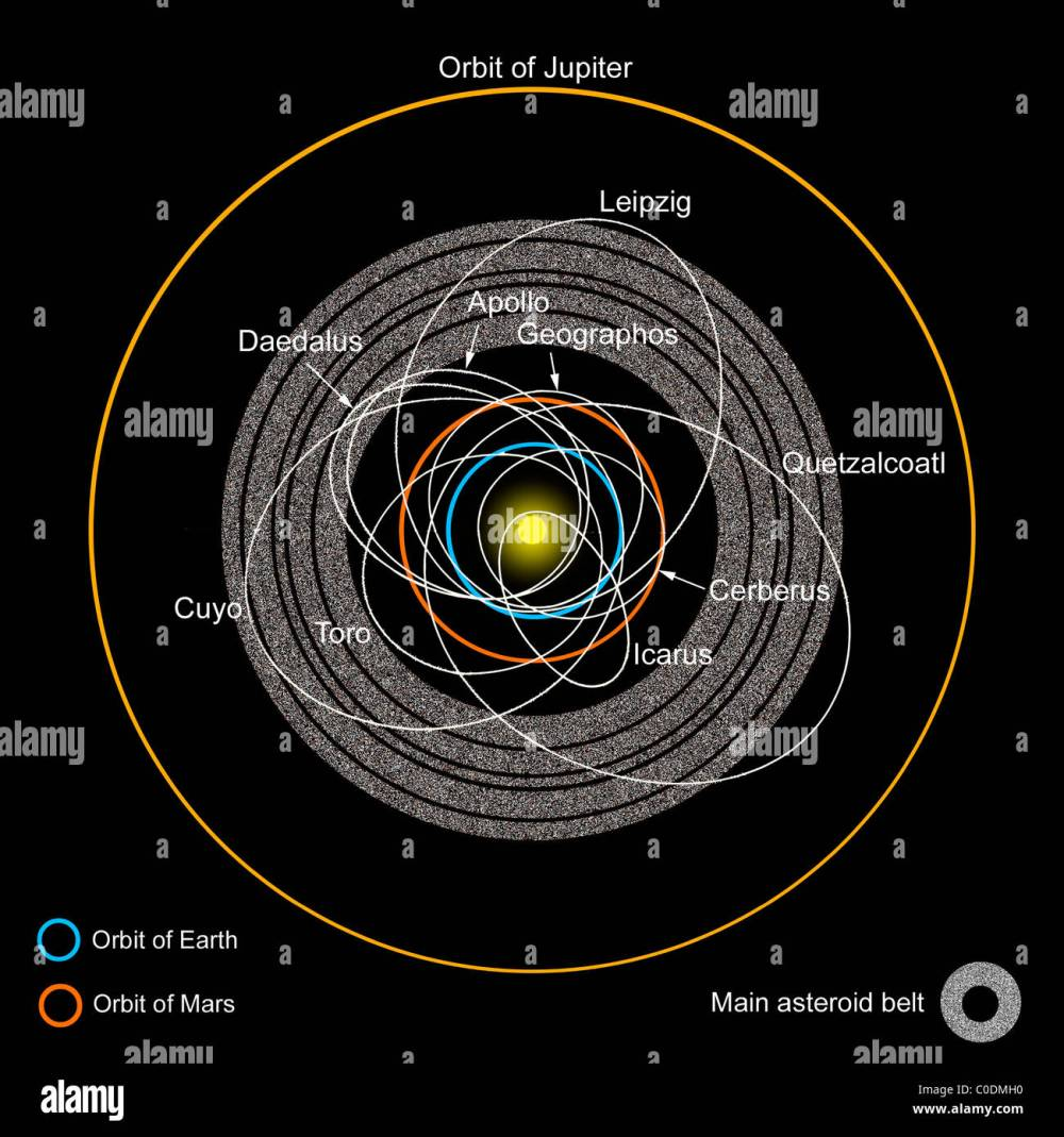 medium resolution of a diagram of the asteroid belt with earth crossing asteroids labeled