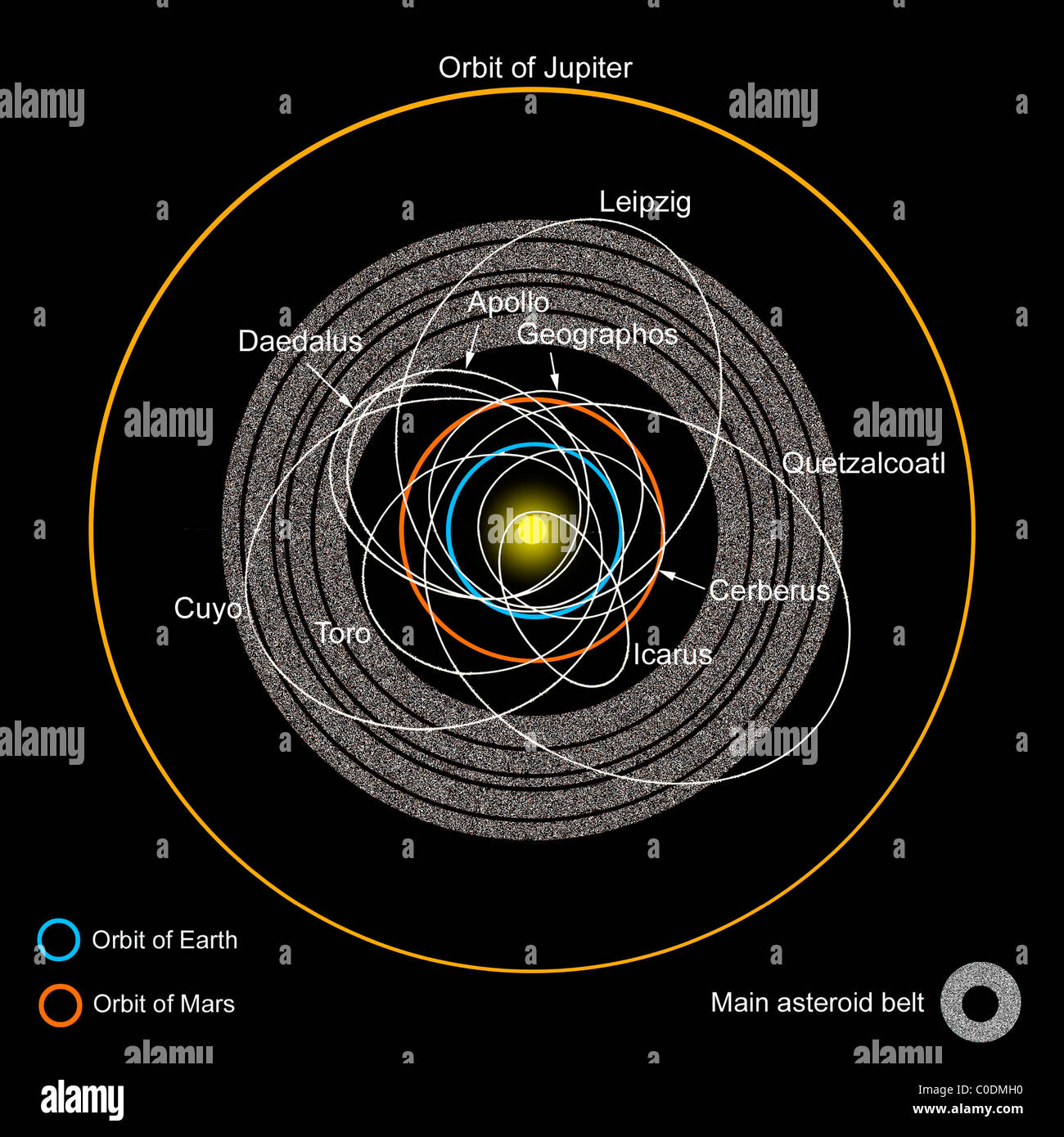 hight resolution of a diagram of the asteroid belt with earth crossing asteroids labeled