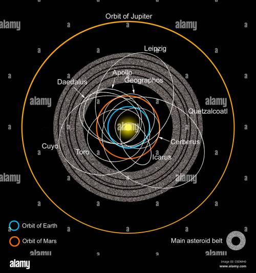 small resolution of a diagram of the asteroid belt with earth crossing asteroids labeled