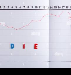 close up of line graph chart with broken red pencil and text stock image [ 1300 x 956 Pixel ]