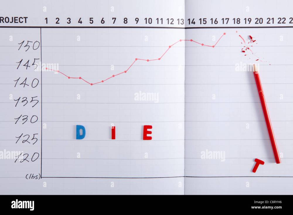 medium resolution of close up of line graph chart with broken red pencil and text stock image
