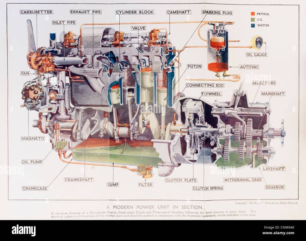 medium resolution of 1920s motor manual colour diagram of how the engine and gearbox of a 1927 car