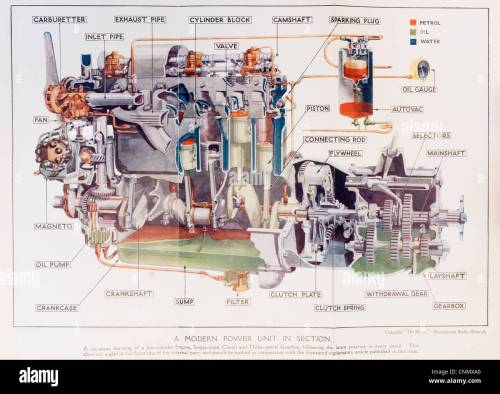 small resolution of 1920s motor manual colour diagram of how the engine and gearbox of a 1927 car