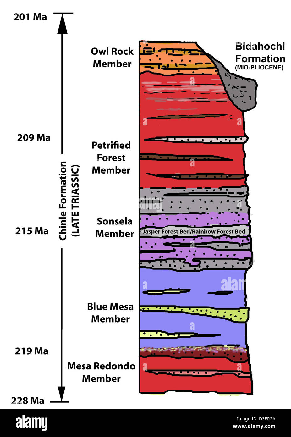 hight resolution of geological stratigraphy diagram petrified forest national park