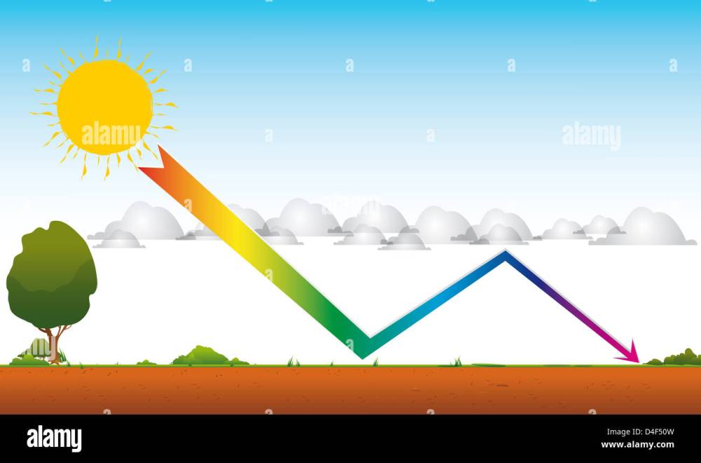 medium resolution of drawing of global warming by a greenhouse effect an arrow from the sun through the