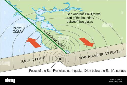 small resolution of san andreas fault stock photo