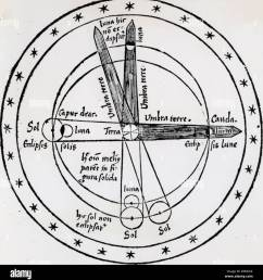 diagram of lunar eclipse showing how the moon is only eclipsed when it moves into the earth s shadow woodcut 1508 [ 1275 x 1390 Pixel ]