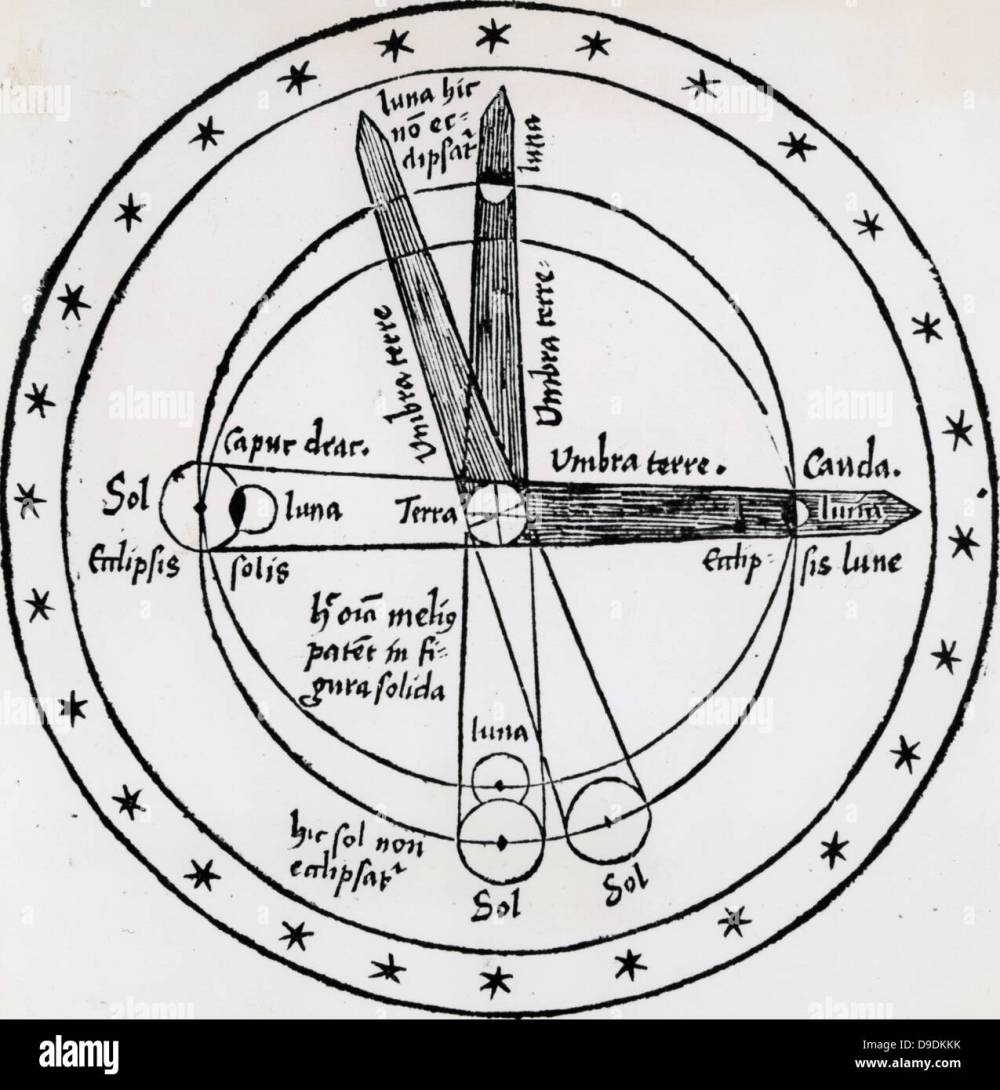medium resolution of diagram of lunar eclipse showing how the moon is only eclipsed when it moves into the earth s shadow woodcut 1508
