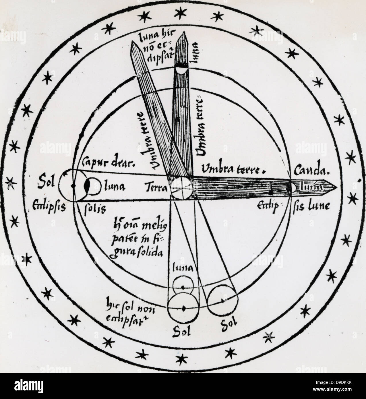 hight resolution of diagram of lunar eclipse showing how the moon is only eclipsed when it moves into the earth s shadow woodcut 1508