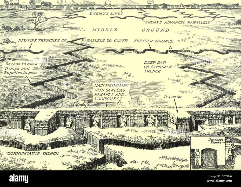 medium resolution of diagram of a typical trench complex on the western front ca 1915 18