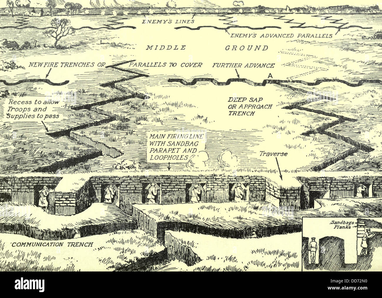 hight resolution of diagram of a typical trench complex on the western front ca 1915 18