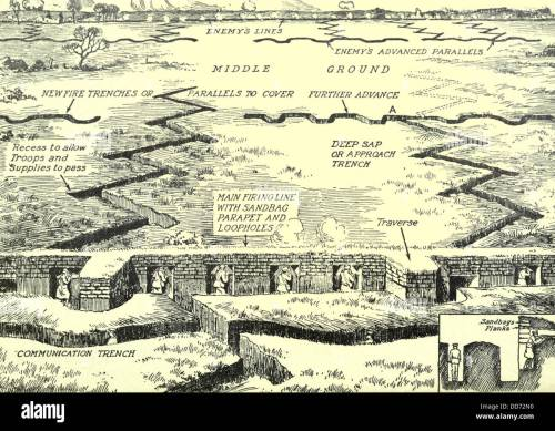 small resolution of diagram of a typical trench complex on the western front ca 1915 18